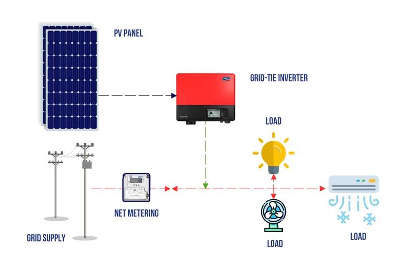 Sơ đồ cấu tạo hệ thống điện mặt trời cho doanh nghiệp