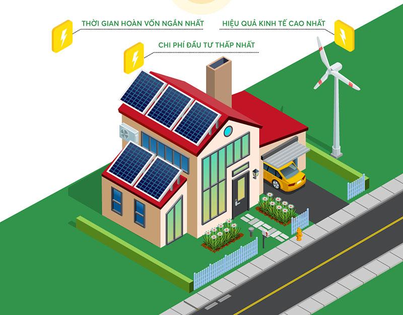 Lợi thế của điện mặt trời không lưu trữ (nối lưới)