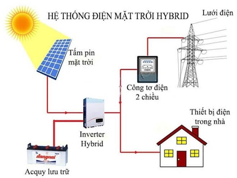 nguyên lý hoạt động điện mặt trời độc lập