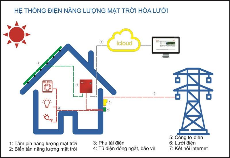 sơ đồ điện năng lượng 1 pha