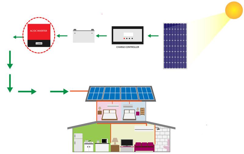 pin năng lượng mặt trời dùng cho điều hòa
