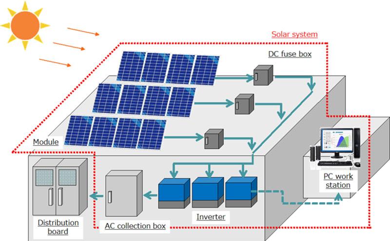 Hệ thống điện mặt trời cho công nghiệp