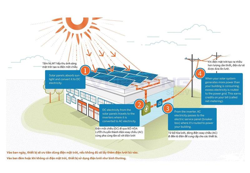 nguyên lý hoạt động của điện mặt trời 3 pha
