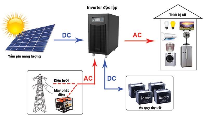 sơ đồ lắp đặt điện mặt trời theo thiết bị sử dụng