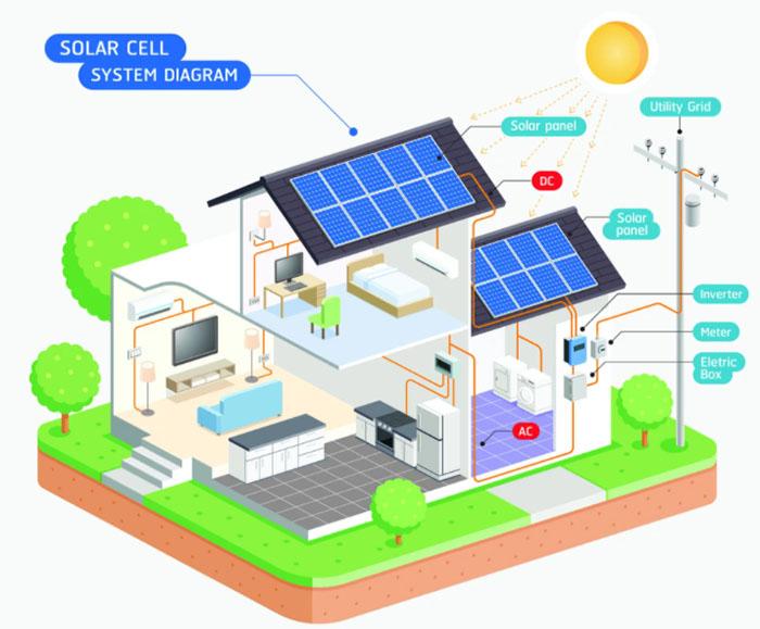 thiết kế điện năng lượng mặt trời