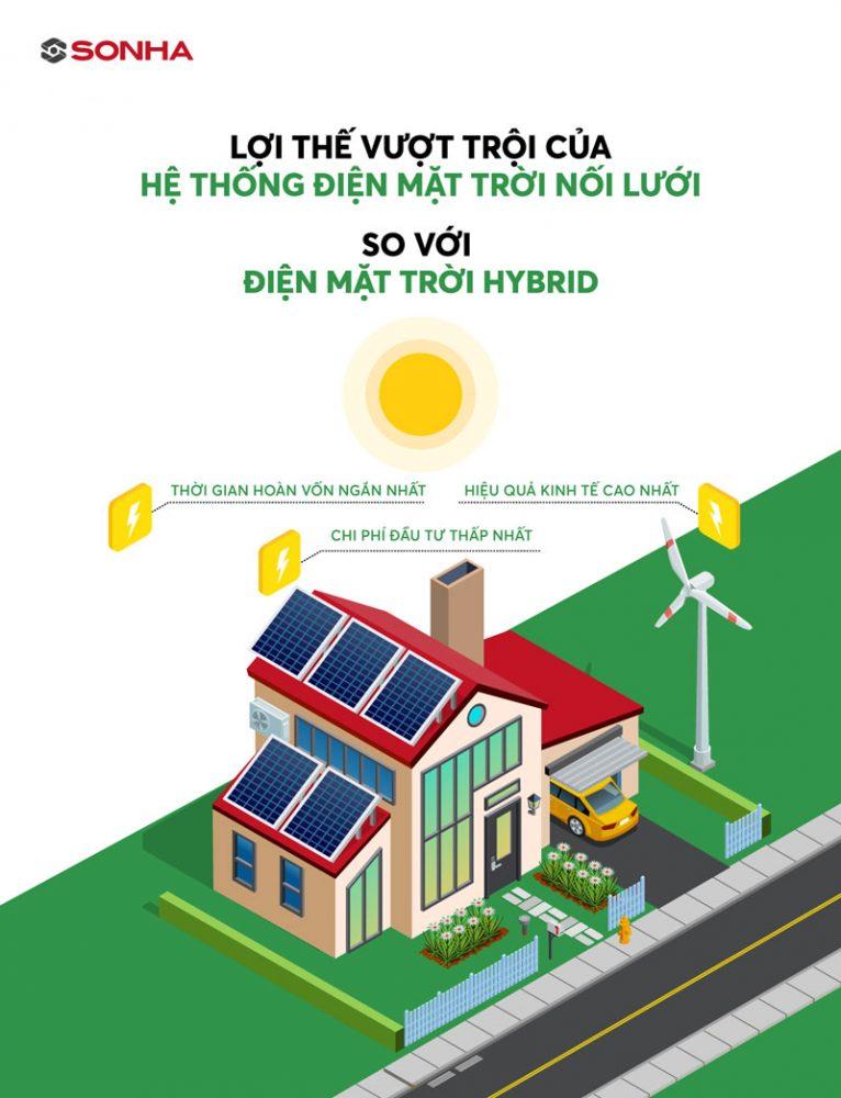 hệ thống điện mặt trời nối lưới