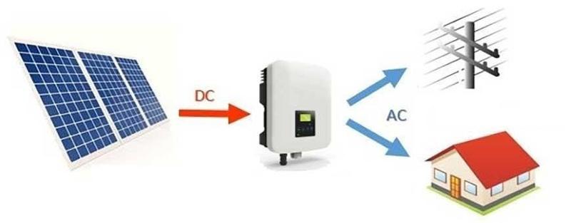 Mô hình hoạt động của Inverter