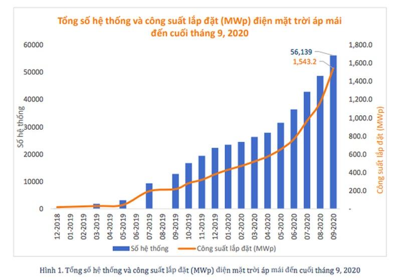điện năng lượng mặt trời những năm vừa qua