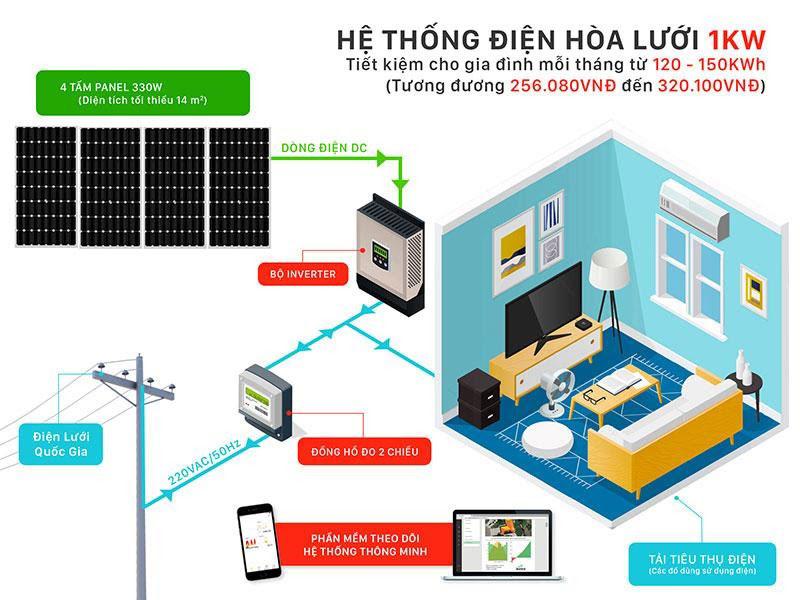 Báo giá hệ thống điện năng lượng mặt trời 1kW